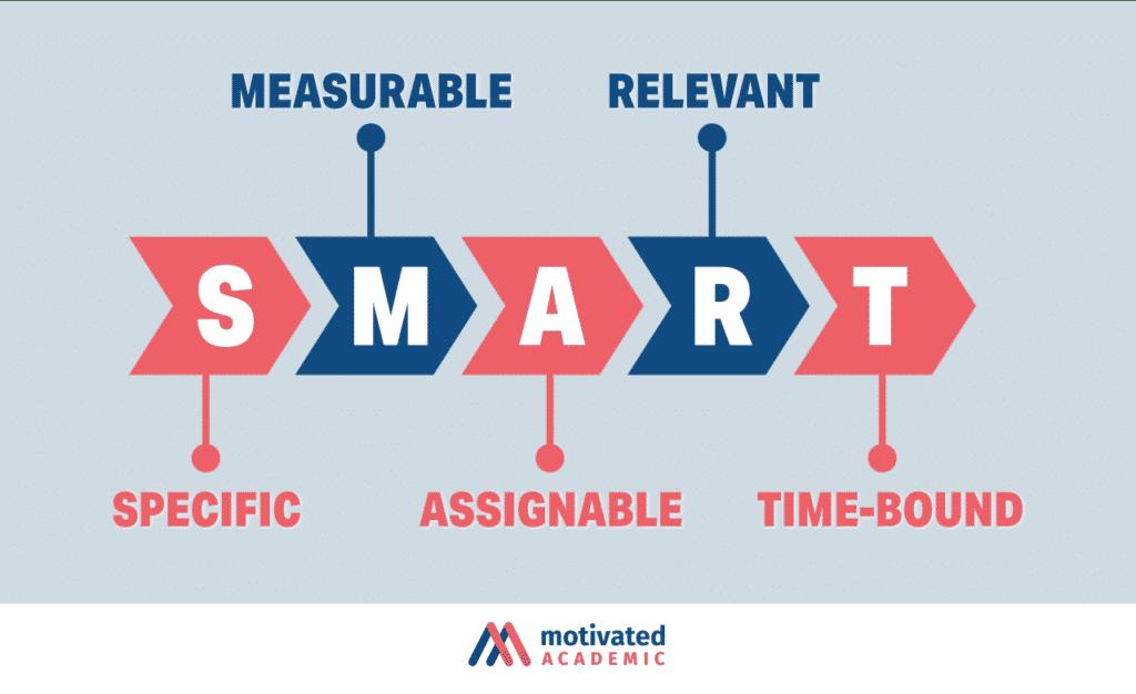 set the goal SMART